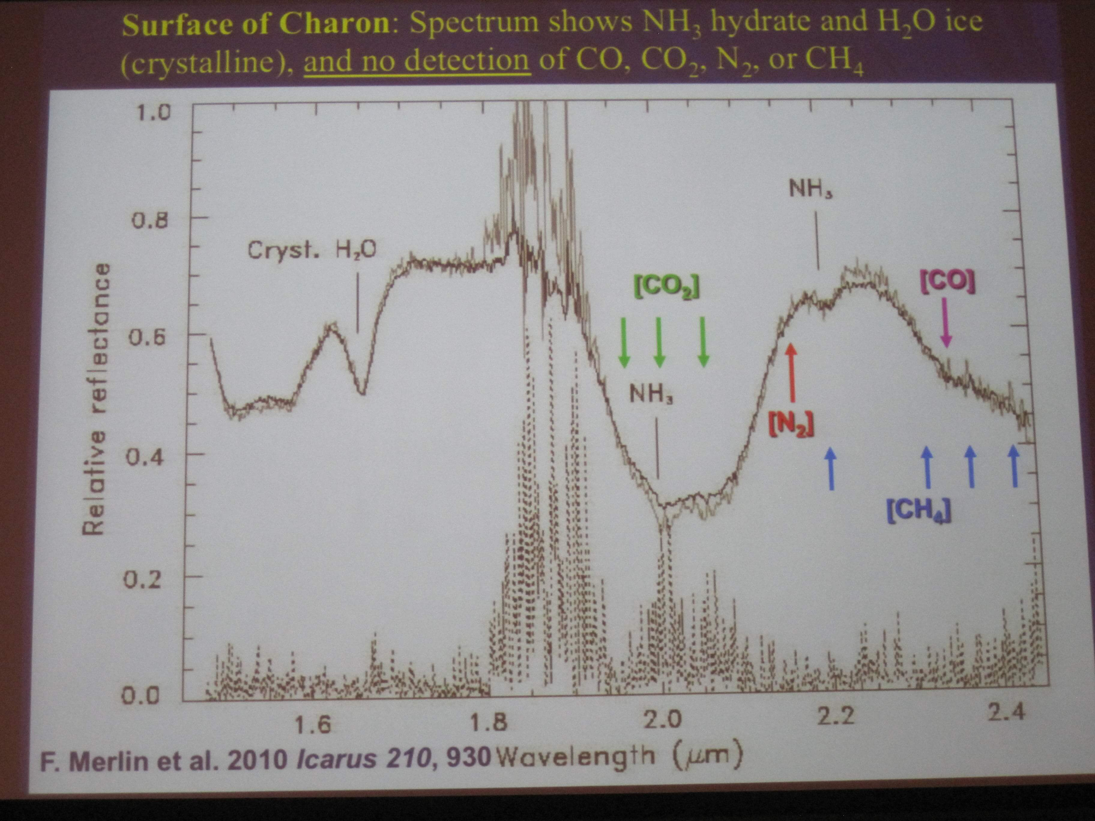 Pluto Dr Kimberly Ennico Smith Page 3 Hydra Biology Diagram Phenomenon Of Science Chap 1 Predictions For New Horizons It Will Be Hard To Find Hcn With Leisa Due Its Spectral Resolution As There Is A Strong Methane Band Nearby