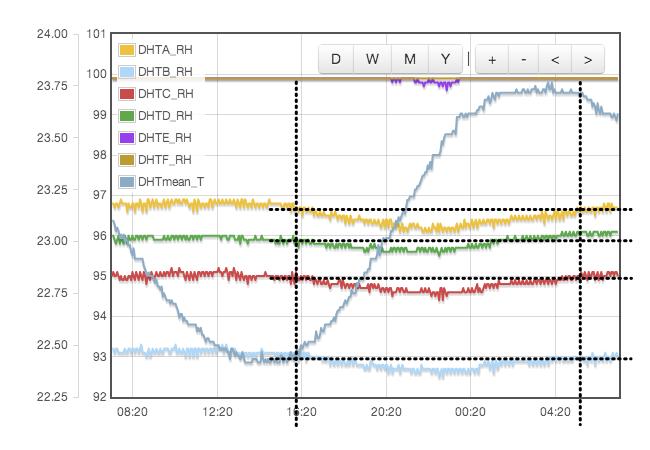 Plot of RH  measurement errors as a function of diurnal temperature variation.