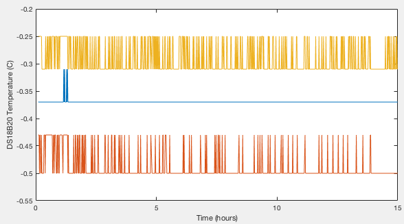 Data logs of DS18B20 decvices in the ice bath.