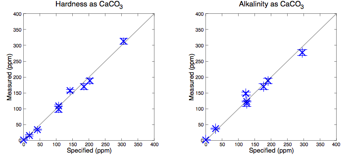 Scatter plot showing my measurements correlate tightly with the manufacturers specification.