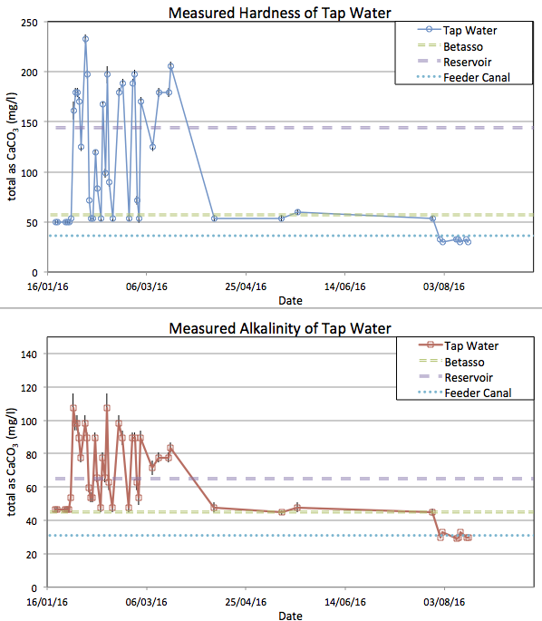 Time series of measurements taken from tap water.